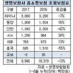 생명보험 홈쇼핑 판매 부진...교보·라이나·신한·등 초회보험료 감소
