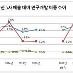 LG유플러스, 매출·이익 늘어도 R&D투자 인색...KT 올해 투자액 2배 증가
