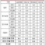 '빅4' 손보사 3분기 민원, DB손보 최저