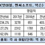 '게임 빅3' 두 자리 성장률은 기본...엔씨소프트, 매출증가율 무려 230%