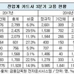 현대·우리·롯데카드, 비정규직 비중 20% 넘겨...KB국민 3%로 최저