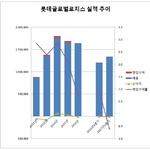 롯데글로벌로지스, 롯데그룹에 안긴 뒤 적자전환...후광효과 미미