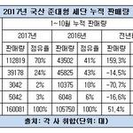 현대차 중형·준대형시장 독주...쏘나타 점유율 40% 회복, 그랜저 판매 160%↑