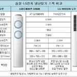 냉난방기 스펙 비교…소비전력은 LG, 가격·공간활용도는 삼성 우수