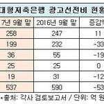 OK저축은행, 광고선전비 지출 '톱'...SBI·한국투자·JT친애는 마케팅비 삭감