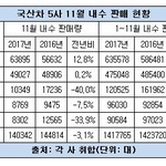 국산차 내수 판매 전년비 0.4% 감소...5사 막판 판촉전 '총력'
