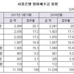 '리딩뱅크' KB국민은행, 예금·대출금 모두 1위...신한·우리, 2위 각축