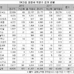 SK그룹 17개 상장사 중 12곳 직원 늘려...SK하이닉스, 고용도 '우등생'