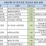2% 넘는 적금 속속 등장...전북·광주은행 이자 가장 '쏠쏠'