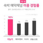 야놀자, 숙박예약채널 이용률 1위..호텔스닷컴·아고다 앞질러