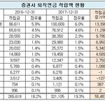 증권사 퇴직연금시장 현대차투자-미래에셋대우 양강체제...한국투자증권 반등