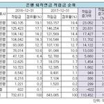 신한은행, 퇴직연금 적립금서 국민 누르고 은행권 시장 최강자 8년째 수성