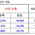 아모레퍼시픽그룹, 2017년 영업이익 7315억 원...전년 대비 32.4%↓