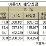 KT, 배당성향 '껑충' 통신3사 중 최고...SKT, 순익 60% 증가에도 배당금은 동결