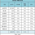 삼성 계열사 배당금총액 53% '껑충'...이재용 최대주주 삼성물산, 증가율·배당성향 '톱'