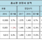 GS홈쇼핑, 모바일부문 호조로 '취급고 1위'...CJ오쇼핑, 주요 채널 10%대 성장 '2위 탈환'