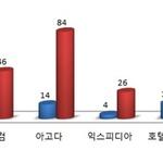 해외 호텔예약 사이트 소비자 민원 3배 폭증....'아고다' 1위