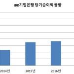 취임 1년 김도진 행장, 순이익 30% 늘리며 승승장구...비(非)은행부문 육성이 숙제