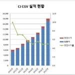 CJ CGV, 외형성장 전략의 그림자 어쩌나?...이익률·부채비율 고민