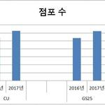 편의점업체 1위 경쟁 치열...GS25  매출·점포수 CU '턱밑'