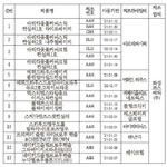 아모레퍼시픽, 아리따움·에뛰드 등 8개 업체 화장품서 중금속 초과 검출… 판매 중단