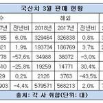 현대차, 싼타페·그랜저 인기 덕에 3월 내수판매 6% 증가...르노삼성, 수출 '방긋' 내수 '울상'