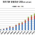 "JP모간 ""한국 퇴직연금 자산 대부분 현금성, TDF가 대안될 수 있어"""