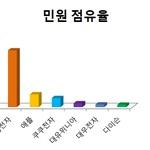 [소비자민원평가-생활가전] 품질 불만 가장 많아...애플 민원해결율 최저