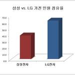 [소비자민원평가-삼성·LG전자] 에어컨·TV 불만 가장 많아...민원관리 우수 업체는?