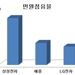 [소비자민원평가-스마트폰] 품질·AS 불만 높아...갤노트7 단종 관련 민원 쏟아져