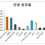 [소비자민원평가-수입차] 차량 품질 불만 가장 많아...혼다 민원 급증