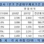 GS건설, 1분기 매출·영업이익 두 자릿수 성장율 '훨훨'...현대·대우건설은 주춤