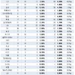 30대그룹 여성임원 비중 3% 첫 돌파…현대百·신세계 '톱', 영풍·농협 '제로'