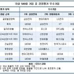 삼성전자, 국내 500대 기업 중 경영실적 '톱'…현대차·네이버 2~3위