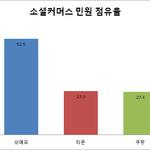[소비자민원평가-소셜커머스] 환불 교환 배송지연 불만 커...위메프 민원 관리 시급