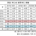 휴면카드 비중 7%대로 뚝...신한 4%대 '최저' 롯데 12% '최고'