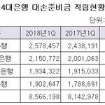 4대은행 대손준비금 5.2% 증가 '실물경기 침체 신호?'...우리은행 '최고', 신한은행 '최저'