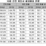10대 상장 게임사 작년 해외매출 29% 증가...넷마블 해외서 '승승장구' 네오위즈 '주춤'