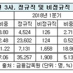 KT, 정규직 전환비율 통신 3사 중 최고...LGU+ 비정규직 비율 여전히 높아