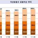 올해 1분기 자산운용사 순익 1719억 원, 전체회사 중 35.6% 적자