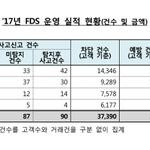 국내 은행·증권사 FDS 이상금융거래탐지시스템 예방률 95.4%