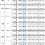 SK CEO들 스톡옵션 현재 성적은?...박성욱 부회장 행사가 160% 달성, 박상규·김철·박만훈 사장 '부진'