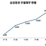 삼성증권, 1년 새 우발채무 6배 '껑충'...초대형 IB 발돋움 후 공격적 투자 '신호탄'