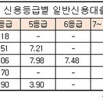 생보사 신용대출 금리 격차 커...NH농협 4.30% '최저' 한화 7.66% '최고'