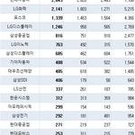 LG전자, 국내 특허등록 건수 2년 연속 1위...그룹순위도 LG '최다'