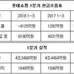 롯데쇼핑, 경영진 오판으로 재무지표 '빨간불'?...무모한 외상매입 탓에 현금흐름 '마이너스' 전환