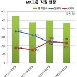 미스터피자 'MP그룹', '비정규직 제로화'에 역주행?...비정규직 숫자 정규직 추월