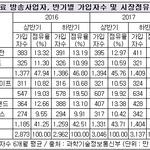IPTV 가입자수 케이블TV 추월 '눈앞'...KT 유료방송 점유율 1위