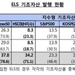 상반기 홍콩 H지수 기반 ELS 발행 급증, 쏠림현상 우려