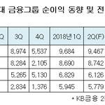 4대 금융그룹 2분기 실적 '주춤'...우리은행 순이익 24% 증가 '방긋'